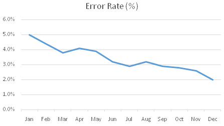 error-rate--auditor
