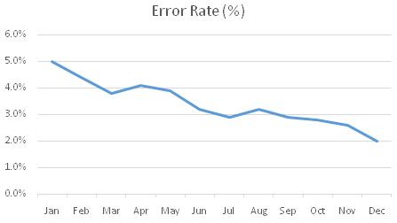 error-rate--auditor